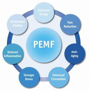 PEMF machines, Pulsed Electromagnetic Field therapy Devices